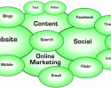 online marketing venn diagram