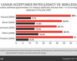 ivy-acceptance-rates-legacy-vs-non-legacy
