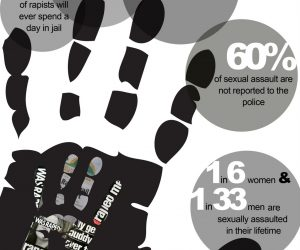By The Numbers:  When Men Define Who Is Raped